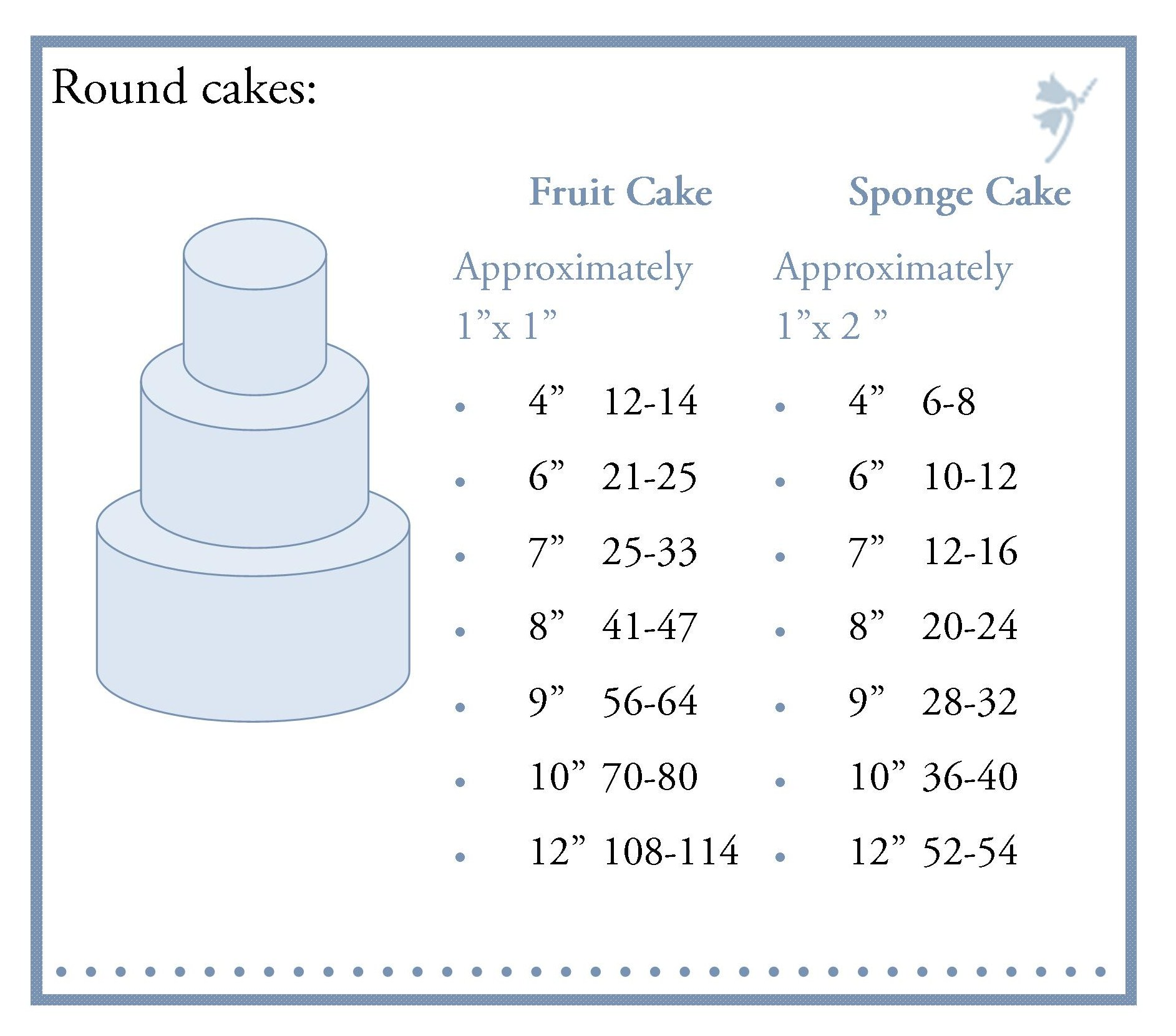 Birthday Cake Sizes Guide